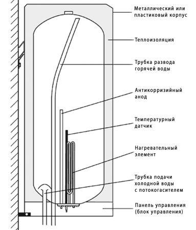 Схема устройства бойлера.