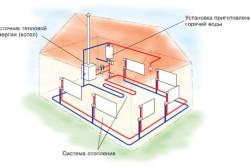 Какое отопление выбрать для частного дома