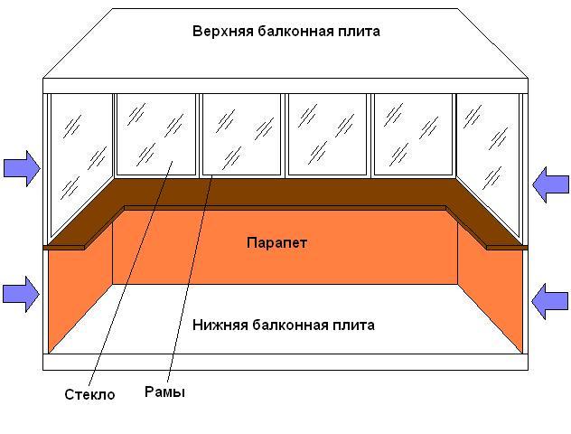 Схема утепления балкона своими руками.
