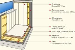 Схема теплоизоляции балкона с помощью минеральной ваты