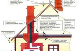 Схема основных норм пожарной безопасности