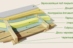 Устройство чернового деревянного дома (лаги можно заменить балками либо расположить лаги на балках).