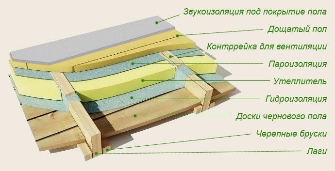 чернового деревянного дома