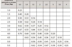 Таблица давления расширительных баков отопления.