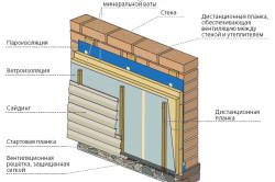 Схема утепления стен дома минватой