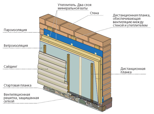 Схема утепления стен дома