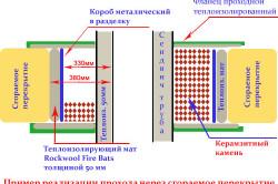 Дымоход для газовой колонки: принцип установки