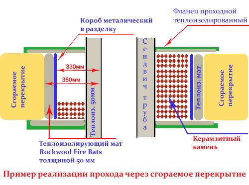 Схема дымохода для газовой
