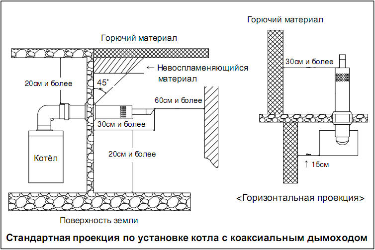 Схема коаксиального дымохода