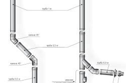 Конструкция дымохода из нержавеющей стали