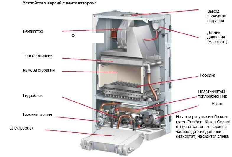 Устройство газовых аппаратов.