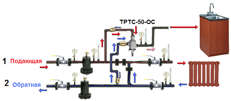 Принцип работы термостата твердотопливного котла