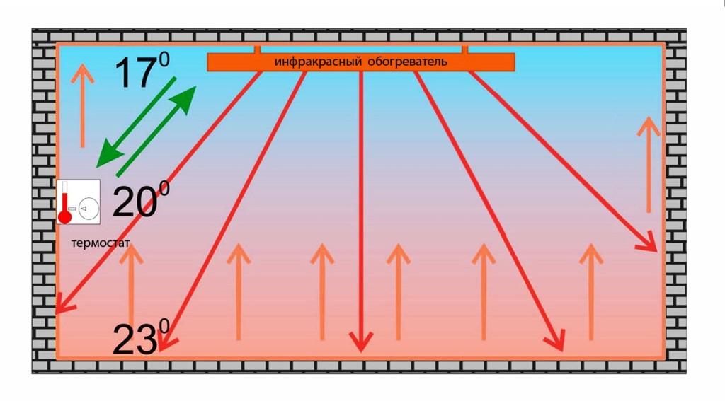 Схема обогрева помещения