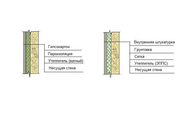 Утепление стен кирпичного дома