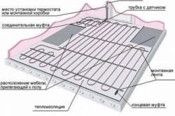 Схема устройства электрического теплого пола на балконе