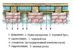 Чем утеплить парилку в бане изнутри