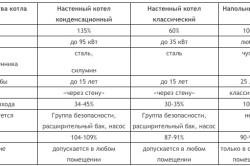 Таблица мощности газового котла