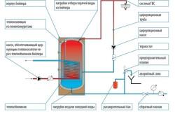 Схема подключения котла отопления