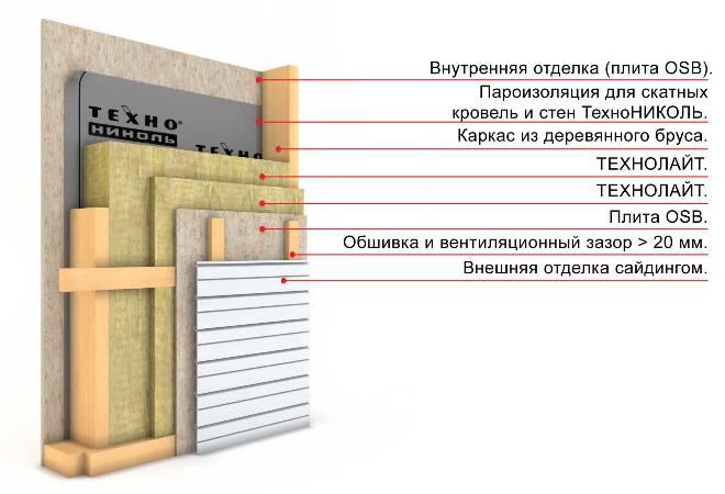 Схема утепления каркасного