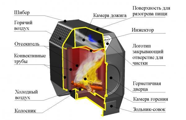 Схема печи длительного горения на дровах