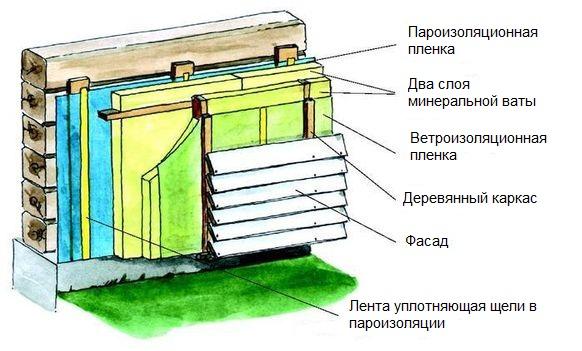 Основные этапы теплоизоляции