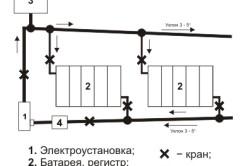 Система водяного отопления с естественной циркуляцией