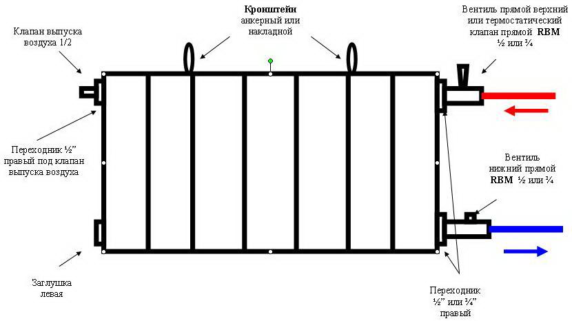 Схема монтажа секционных радиаторов