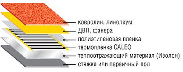 Схема утепления линолеума при