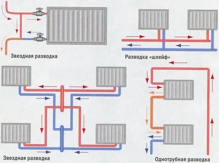 системы отопления разводка