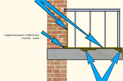 Подготовка основания балкона