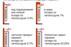 Теплоотдача радиаторов в зависимости от способа установки.