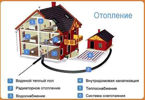 Комбинированные виды системы водяного отопления.