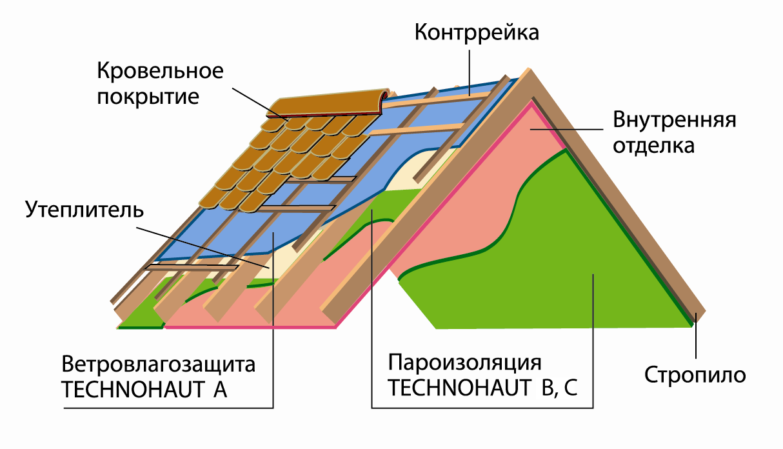 схема укладки пароизоляции потолка в доме