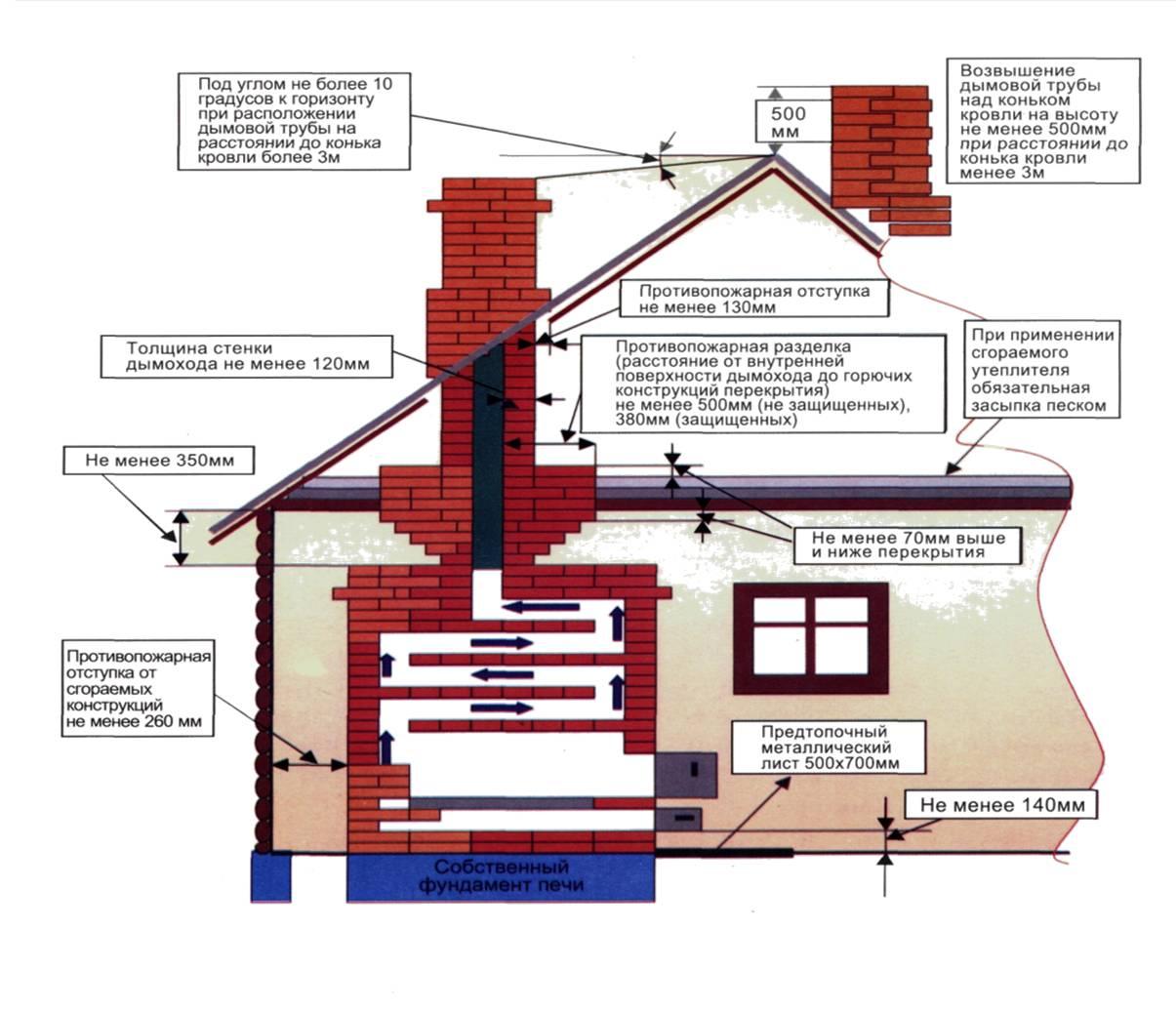 Как сделать печное отопление в частном доме своими руками