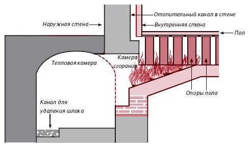Схема парового отопленя.