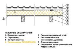 Схема утепления потолка пеноплэксом.