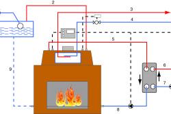 Схема подключения камина с водяным теплообменником в открытую систему отопления