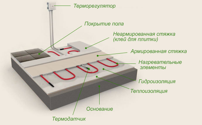 Схема устройства теплого пола.