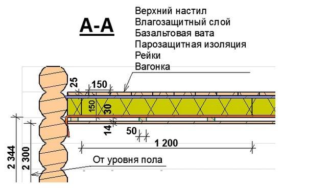Схема утепления потолка в
