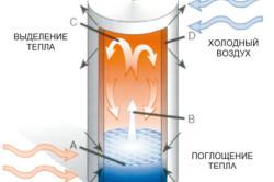 Принцип действия тепловой трубки