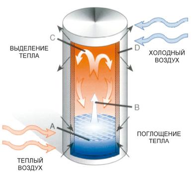 действия тепловой трубки