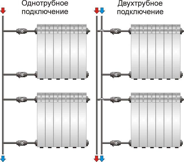Схемы разводки отопления.