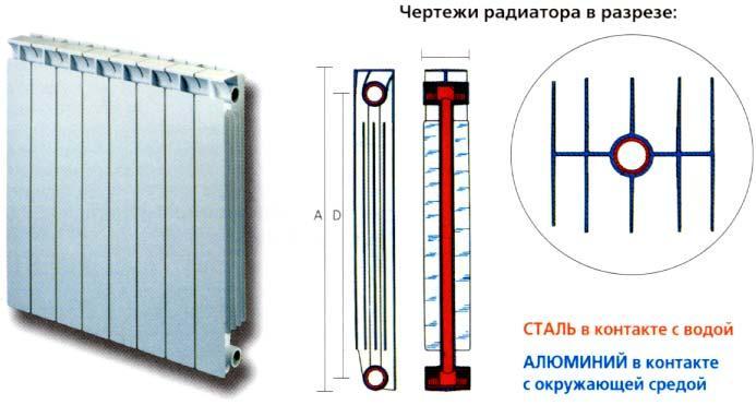 Радиатор в разрезе