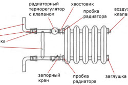 Схема подключения чугунной батареи.