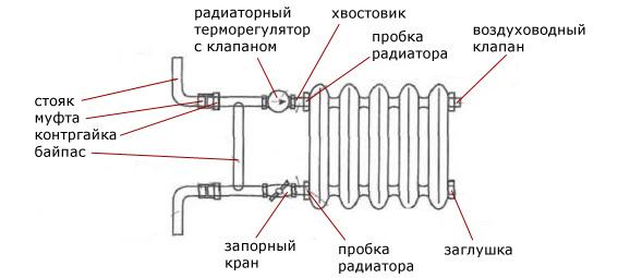 Схема подключения чугунной
