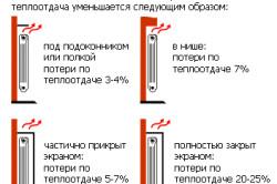 Примеры установки биметаллических радиаторов и изменения потери теплоотдачи.