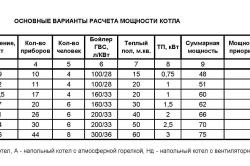 Расчёт мощности котла отопления
