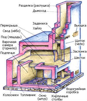 Схема устройства русской печи в разрезе