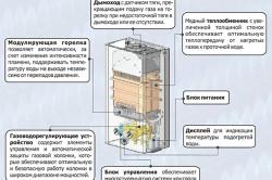 Функции элементов газовой колонки (схема).