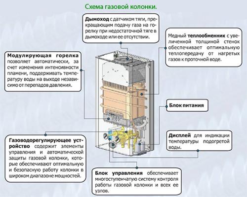 газовой колонки (схема).